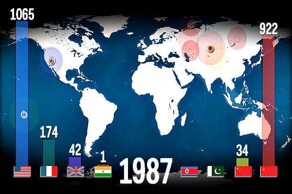 В период с 1945 г. по 1998 г. во всём мире было проведено более 2000 испытаний ядерного оружия